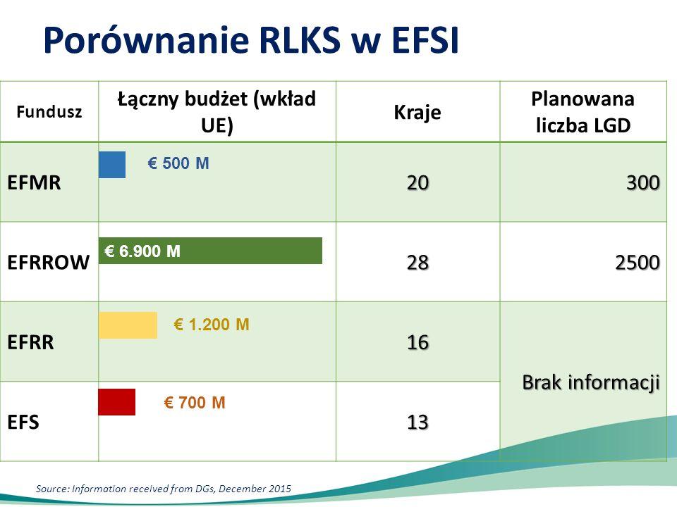 Porównanie RLKS w EFSI Fundusz Łączny budżet (wkład UE) Kraje Planowana liczba LGD EFMR20300 EFRROW282500 EFRR16 Brak informacji EFS13 € 6.900 M € 500