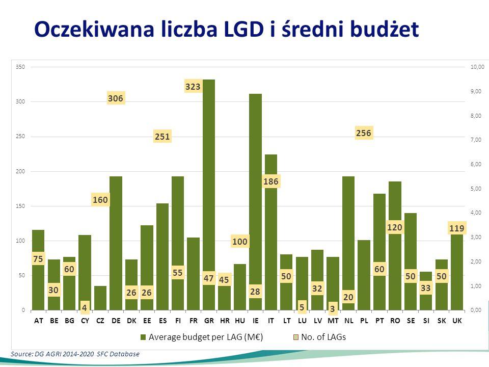 Oczekiwana liczba LGD i średni budżet Source: DG AGRI 2014-2020 SFC Database