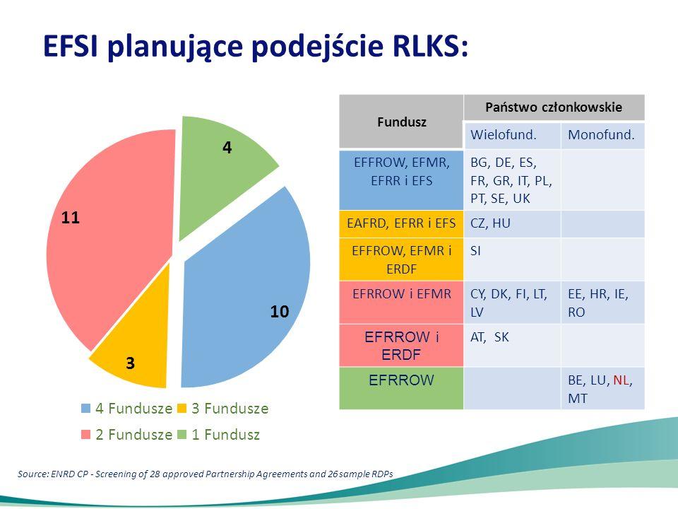 Kraje pozwalające na wielofunduszowe strategie RLKS TAK: 19 Wielofundoszow ość Kraje DozwolonaAT, BG, CZ, DE, DK, ES, FI, FR, GR, HU IT, LT, LV, PL, PT, SE, SI, SK i UK NiedozwolonaBE, CY, EE, HR, IE, LU, MT NL i RO.