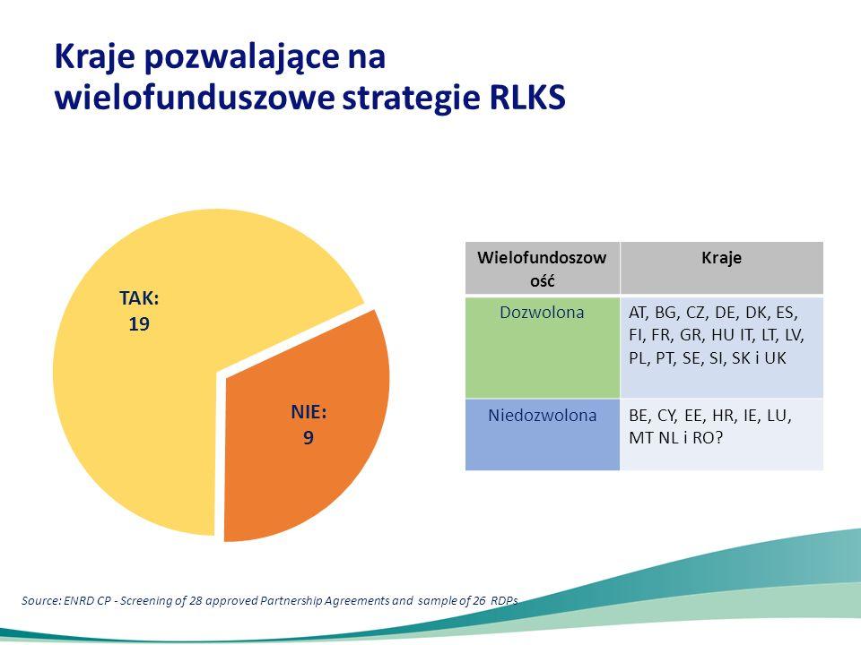 Także obszary miejskie: ES, FI, GR, HU, LT, NL, PL, PT, RO, SE, UK Tylko obszary wiejskie i rybackie RLKS możliwy również na obszarach miast: Source: ENRD CP - Screening of 28 approved Partnership Agreement