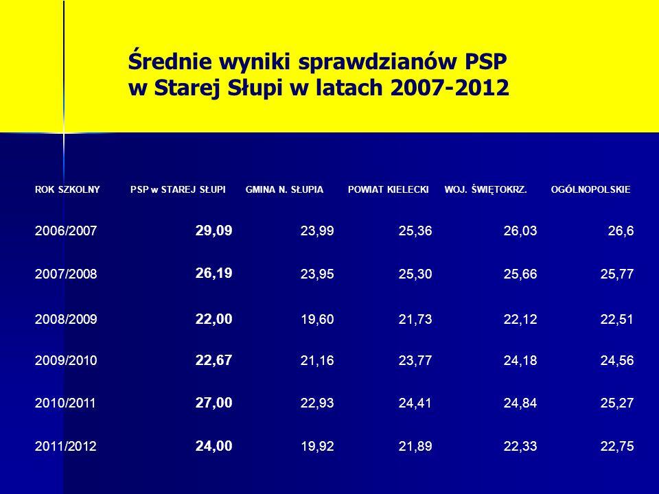 Średnie wyniki sprawdzianów PSP w Starej Słupi w latach 2007-2012 ROK SZKOLNYPSP w STAREJ SŁUPIGMINA N. SŁUPIAPOWIAT KIELECKIWOJ. ŚWIĘTOKRZ. OG Ó LNOP
