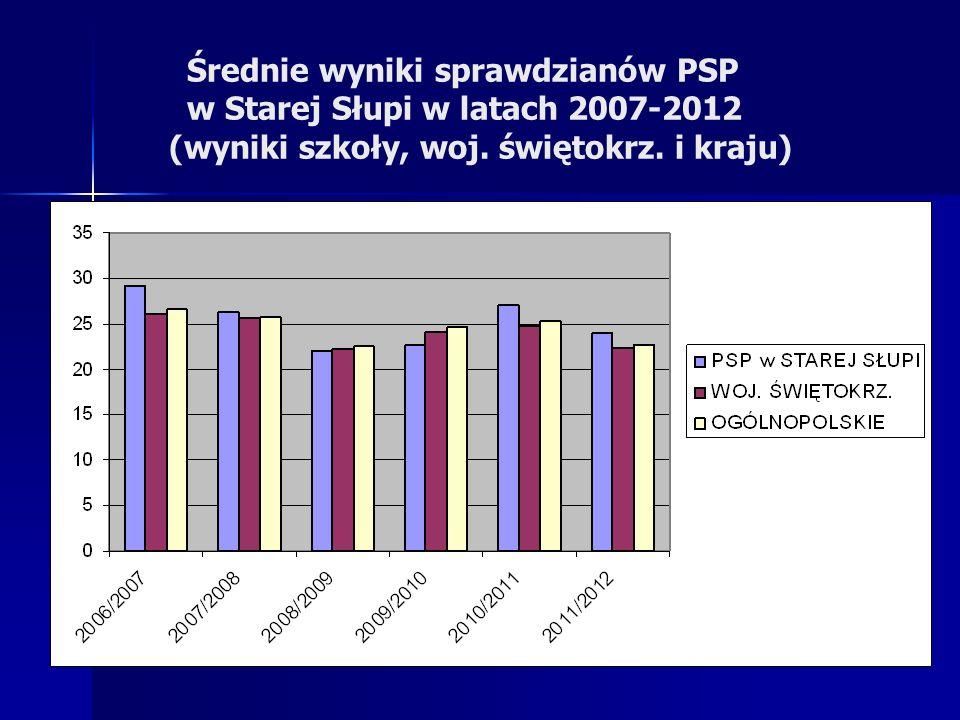 Średnie wyniki sprawdzianów PSP w Starej Słupi w latach 2007-2012 (wyniki szkoły, woj. świętokrz. i kraju)