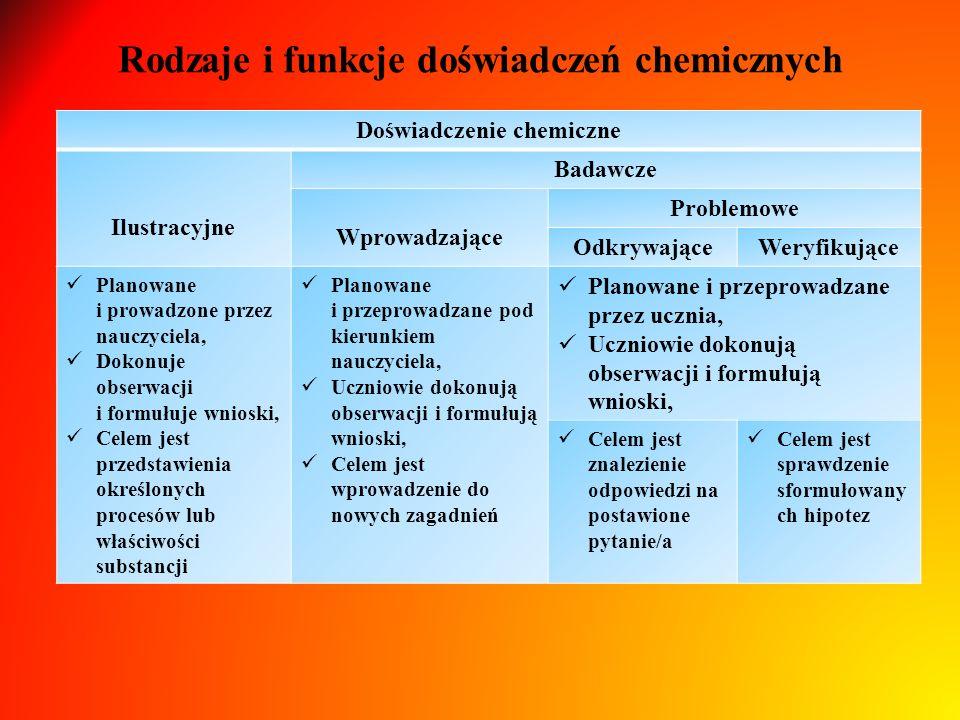Rodzaje i funkcje doświadczeń chemicznych Doświadczenie chemiczne Ilustracyjne Badawcze Wprowadzające Problemowe OdkrywająceWeryfikujące Planowane i prowadzone przez nauczyciela, Dokonuje obserwacji i formułuje wnioski, Celem jest przedstawienia określonych procesów lub właściwości substancji Planowane i przeprowadzane pod kierunkiem nauczyciela, Uczniowie dokonują obserwacji i formułują wnioski, Celem jest wprowadzenie do nowych zagadnień Planowane i przeprowadzane przez ucznia, Uczniowie dokonują obserwacji i formułują wnioski, Celem jest znalezienie odpowiedzi na postawione pytanie/a Celem jest sprawdzenie sformułowany ch hipotez