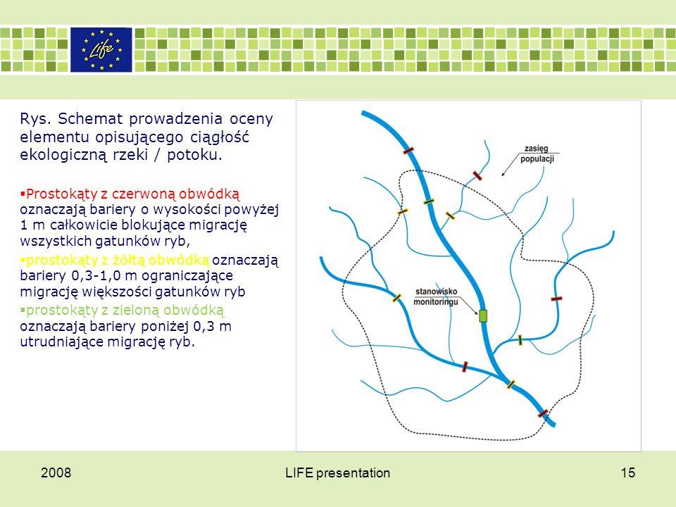 Rys. Schemat prowadzenia oceny elementu opisującego ciągłość ekologiczną rzeki / potoku.  Prostokąty z czerwoną obwódką oznaczają bariery o wysokości