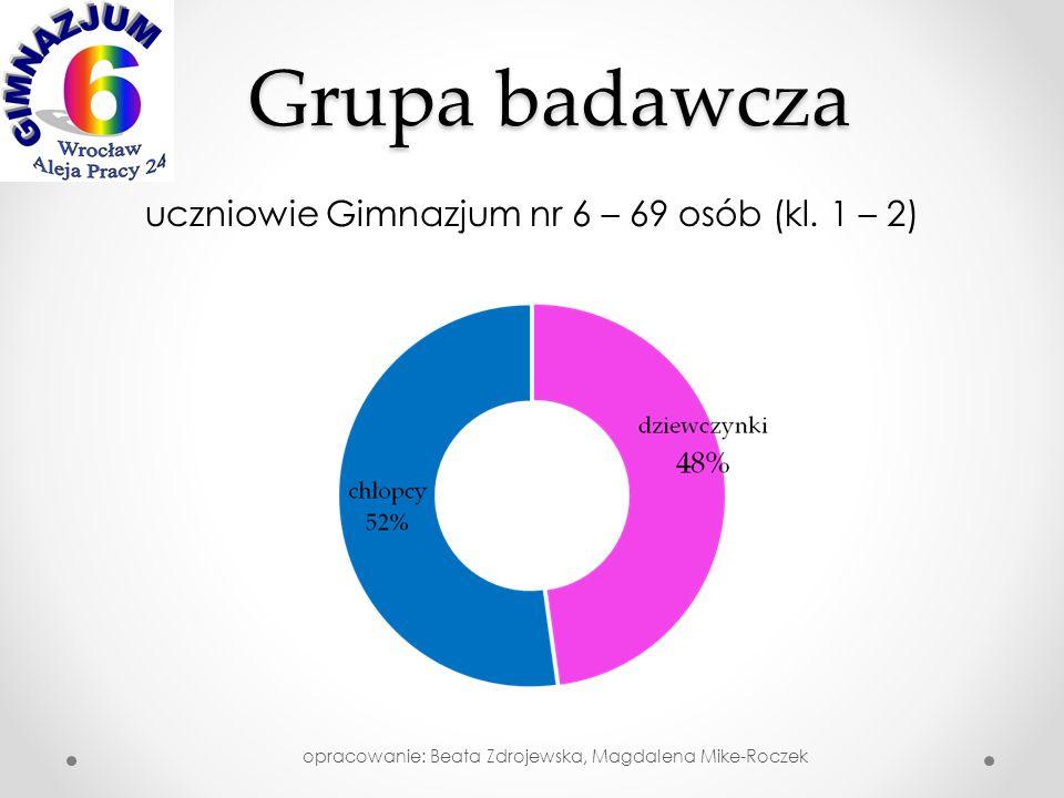 Grupa badawcza uczniowie Gimnazjum nr 6 – 69 osób (kl.