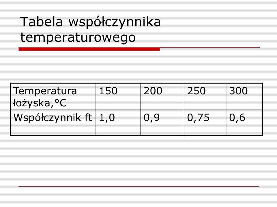 Tabela współczynnika temperaturowego Temperatura łożyska,°C 150200250300 Współczynnik ft1,00,90,750,6