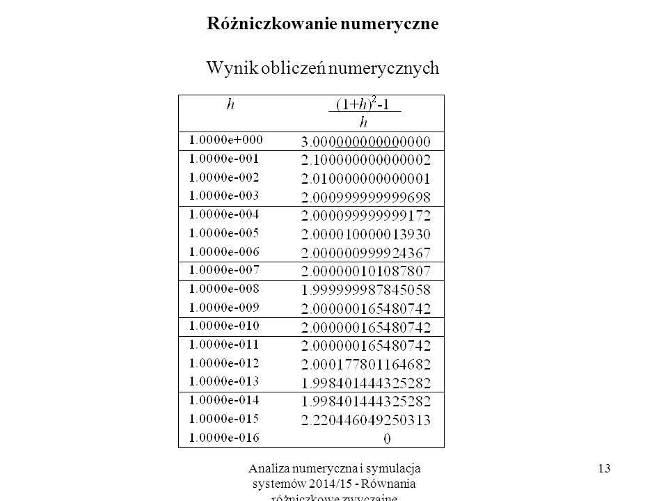Analiza numeryczna i symulacja systemów 2014/15 - Równania różniczkowe zwyczajne 13 Różniczkowanie numeryczne Wynik obliczeń numerycznych