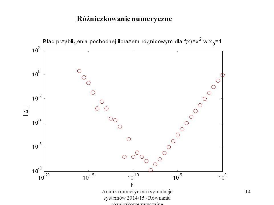 Analiza numeryczna i symulacja systemów 2014/15 - Równania różniczkowe zwyczajne 14 Różniczkowanie numeryczne