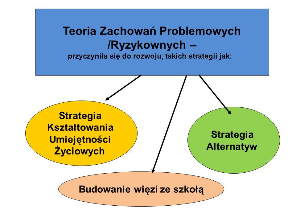 Teoria Zachowań Problemowych /Ryzykownych – przyczyniła się do rozwoju, takich strategii jak: Strategia Kształtowania Umiejętności Życiowych Strategia Alternatyw Budowanie więzi ze szkołą