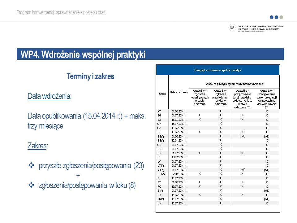WP4. Wdrożenie wspólnej praktyki Program konwergencji: sprawozdanie z postępu prac Terminy i zakres Data wdrożenia: Data opublikowania (15.04.2014 r.)
