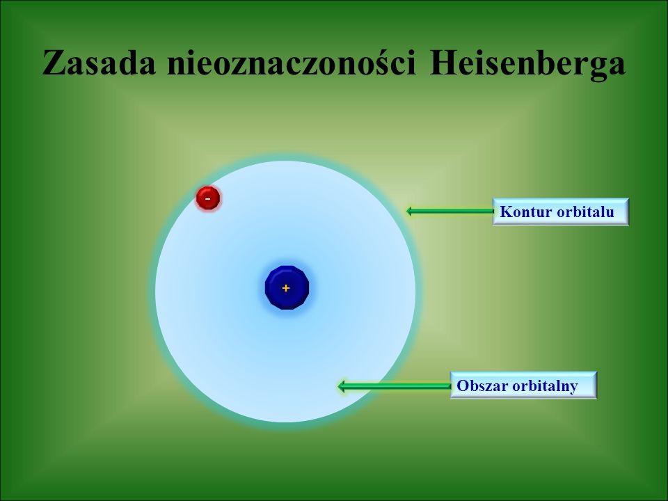 Założenia zasady nieoznaczoności Elektron posiada dualistyczną naturę - korpuskularno-falową, czyli jest punktem materialnym i falą elektromagnetyczną Elektron w stanie podstawowym (stacjonarnym) nie jest punktem materialnym krążącym po ustalonej orbicie wokół jądra Nie jest możliwe jednoczesne dokładne wyznaczenie położenia i pędu elektronu (nie jest możliwe wyznaczenie toru i położenia elektronu w przestrzeni wokół jądra) w danym momencie Można rozpatrywać tylko prawdopodobieństwo znalezienia elektronu w określonym czasie w dowolnym punkcie przestrzeni wokół jądra atomowego (tzw.