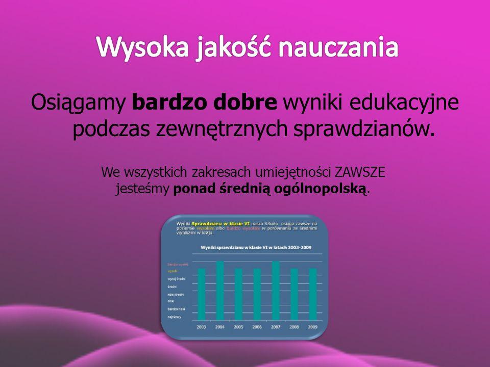Osiągamy bardzo dobre wyniki edukacyjne podczas zewnętrznych sprawdzianów. We wszystkich zakresach umiejętności ZAWSZE jesteśmy ponad średnią ogólnopo