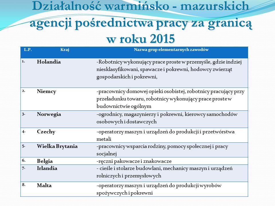 Działalność warmińsko - mazurskich agencji pośrednictwa pracy za granicą w roku 2015 Najczęściej występujące grupy zawodów L.P.KrajNazwa grup elementarnych zawodów 1.