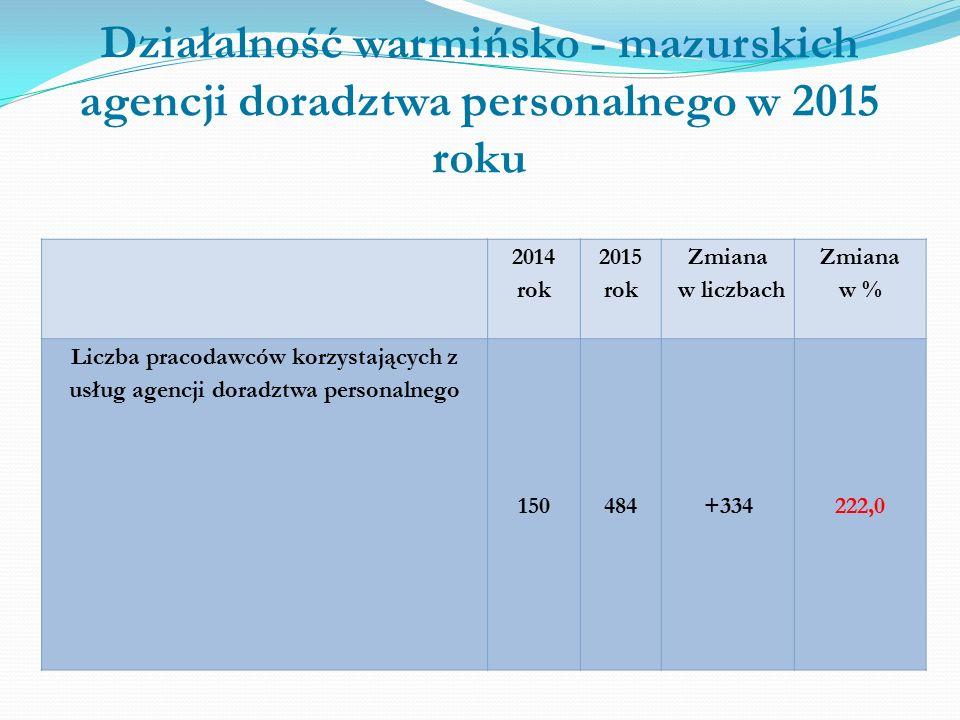 Działalność warmińsko - mazurskich agencji doradztwa personalnego w 2015 roku 2014 rok 2015 rok Zmiana w liczbach Zmiana w % Liczba pracodawców korzystających z usług agencji doradztwa personalnego 150484+334222,0