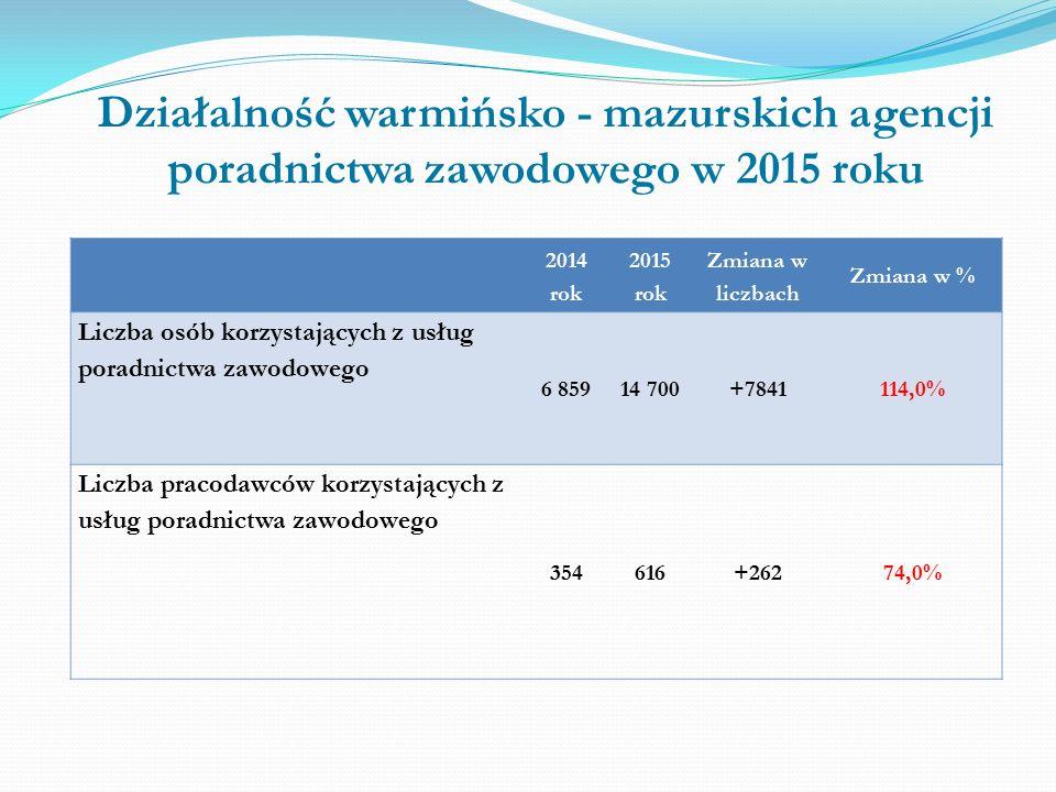 Działalność warmińsko - mazurskich agencji poradnictwa zawodowego w 2015 roku 2014 rok 2015 rok Zmiana w liczbach Zmiana w % Liczba osób korzystających z usług poradnictwa zawodowego 6 85914 700+7841114,0% Liczba pracodawców korzystających z usług poradnictwa zawodowego 354616+26274,0%