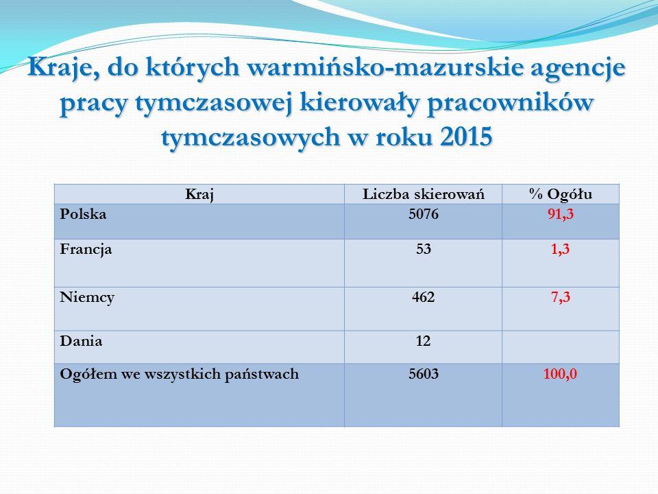 Kraje, do których warmińsko-mazurskie agencje pracy tymczasowej kierowały pracowników tymczasowych w roku 2015 KrajLiczba skierowań% Ogółu Polska507691,3 Francja531,3 Niemcy4627,3 Dania12 Ogółem we wszystkich państwach5603100,0