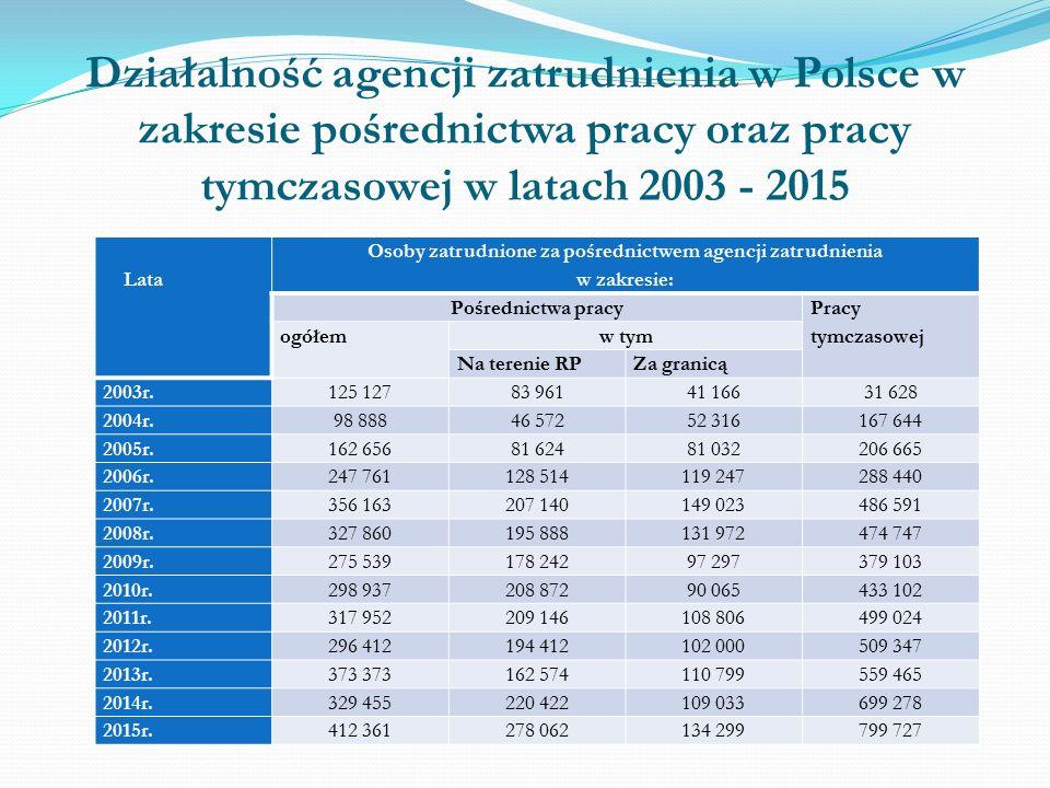 Działalność agencji zatrudnienia w Polsce w zakresie pośrednictwa pracy oraz pracy tymczasowej w latach 2003 - 2015 Lata Osoby zatrudnione za pośrednictwem agencji zatrudnienia w zakresie: Pośrednictwa pracy Pracy tymczasowej ogółemw tym Na terenie RPZa granicą 2003r.125 12783 96141 16631 628 2004r.98 88846 57252 316167 644 2005r.162 65681 62481 032206 665 2006r.247 761128 514119 247288 440 2007r.356 163207 140149 023486 591 2008r.327 860195 888131 972474 747 2009r.275 539178 24297 297379 103 2010r.298 937208 87290 065433 102 2011r.317 952209 146108 806499 024 2012r.296 412194 412102 000509 347 2013r.373 162 574110 799559 465 2014r.329 455220 422109 033699 278 2015r.412 361278 062134 299799 727