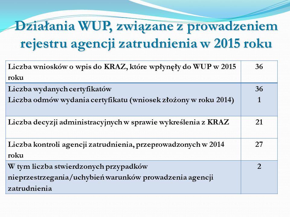Wyniki kontroli zrealizowanych w roku 2015 W trakcie 27 kontroli, stwierdzono naruszenia warunków prowadzenia agencji zatrudnienia przez 2 podmioty.