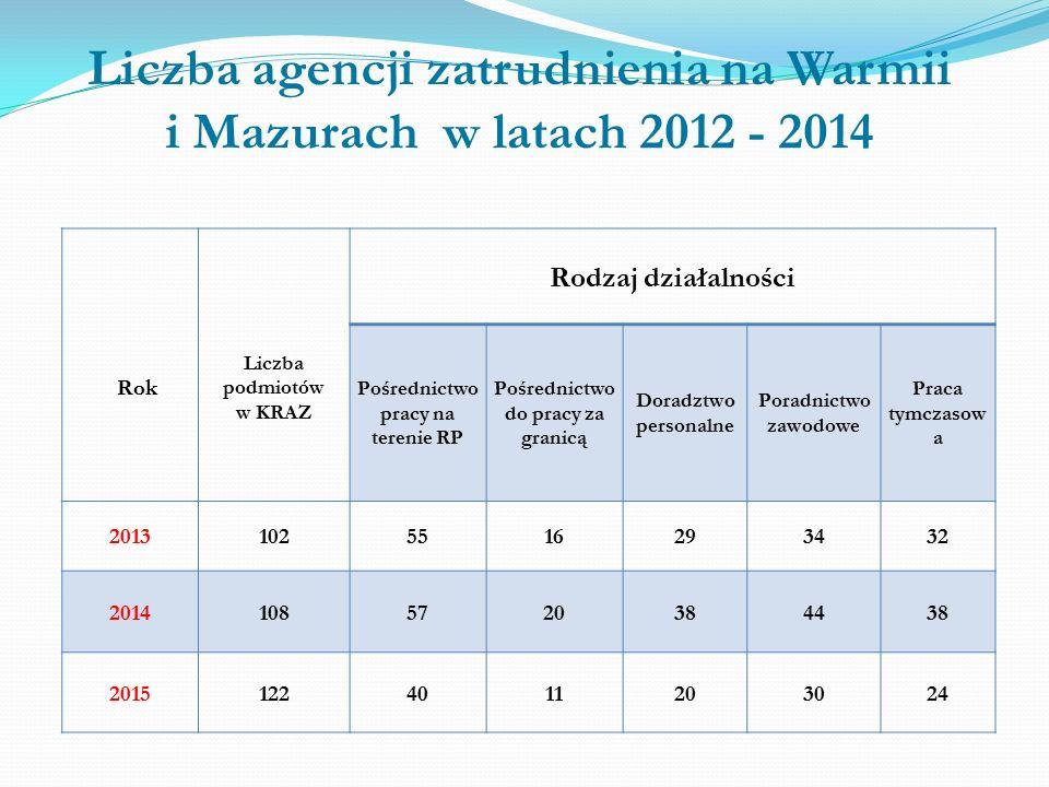 Działalność warmińsko - mazurskich agencji pośrednictwa pracy na terenie RP w 2015 roku 2014rok2015 rok Zmiany w liczbach Zmiany w % Liczba osób, które podjęły zatrudnienia lub inną pracę zarobkową za pośrednictwem agencji zatrudnienia 8111484+68384,0 w tym osoby, które podjęły zatrudnienie na podstawie stosunku pracy 4931051+558113,0