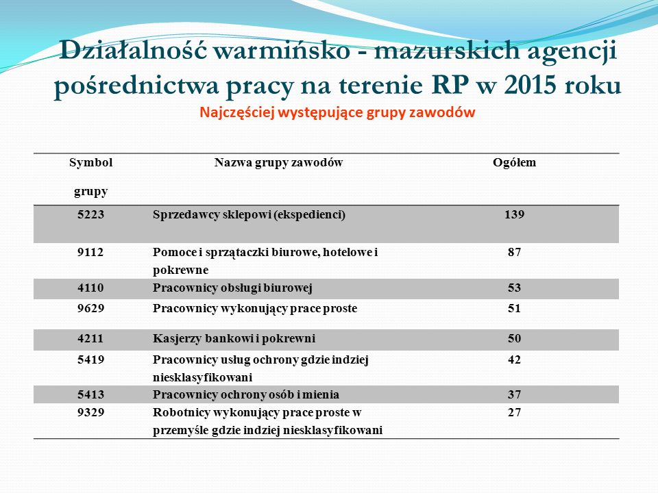 Działalność warmińsko - mazurskich agencji pośrednictwa pracy za granicą 2014rok Zmiana w liczbach Zmiana w % Liczba osób, które podjęły pracę za granicą u pracodawców zagranicznych 4261826+1400328,0
