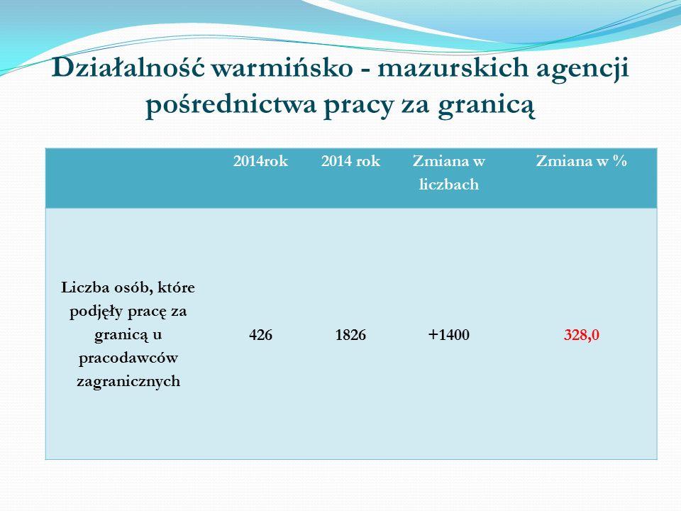 Działalność warmińsko - mazurskich agencji pośrednictwa pracy za granicą w 2015 roku