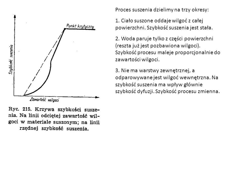 Proces suszenia dzielimy na trzy okresy: 1.Ciało suszone oddaje wilgoć z całej powierzchni.