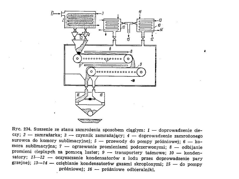 SUBLIMACJA Proces polega na przeprowadzeniu fazy stałej w gazową z pominięciem ciekłej (sublimacja, zachodzi po podgrzaniu), i na powtórnym zestaleniu fazy gazowej (resublimacja, zachodzi po oziębieniu).