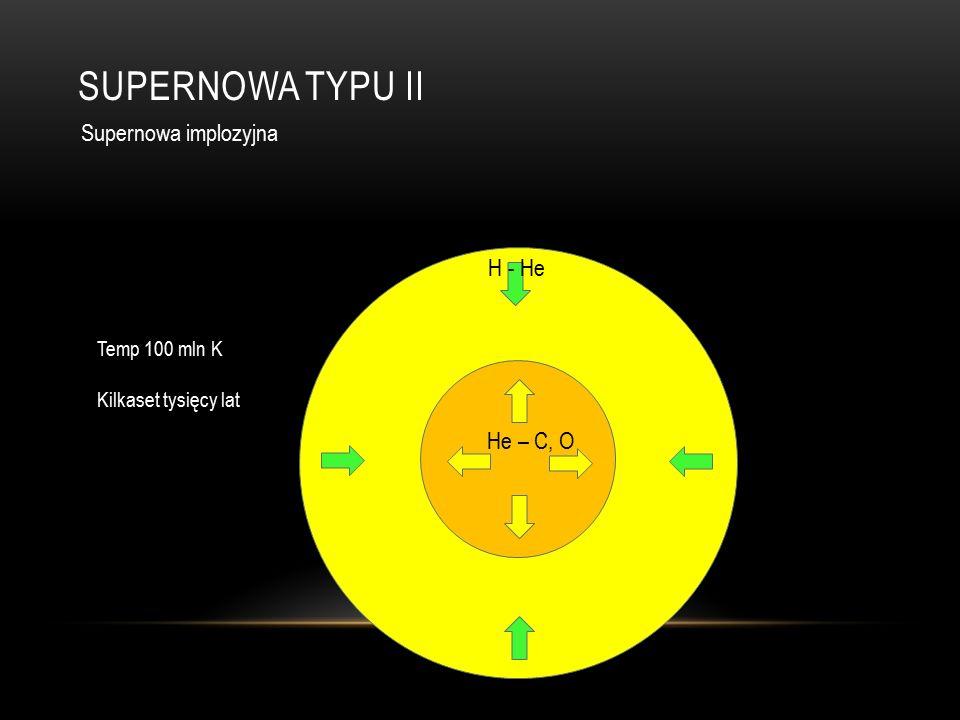 SUPERNOWA TYPU II Supernowa implozyjna Temp 100 mln K Kilkaset tysięcy lat He – C, O H - He