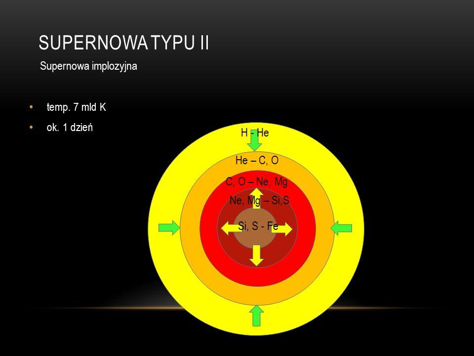 SUPERNOWA TYPU II temp. 7 mld K ok.