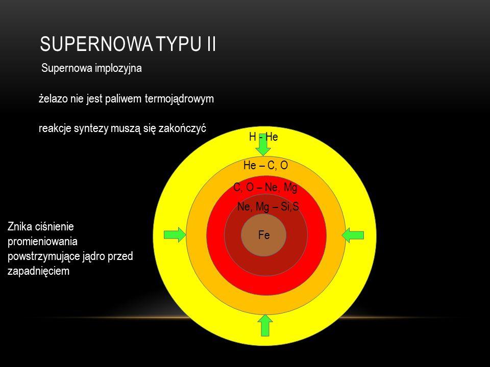 SUPERNOWA TYPU II Supernowa implozyjna He – C, O C, O – Ne, Mg Ne, Mg – Si,S H - He Fe żelazo nie jest paliwem termojądrowym reakcje syntezy muszą się zakończyć Znika ciśnienie promieniowania powstrzymujące jądro przed zapadnięciem