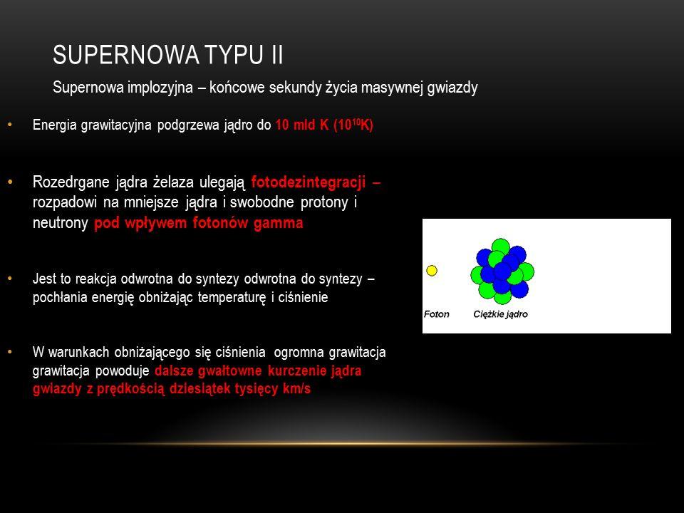 SUPERNOWA TYPU II Energia grawitacyjna podgrzewa jądro do 10 mld K (10 10 K) Rozedrgane jądra żelaza ulegają fotodezintegracji – rozpadowi na mniejsze jądra i swobodne protony i neutrony pod wpływem fotonów gamma Jest to reakcja odwrotna do syntezy odwrotna do syntezy – pochłania energię obniżając temperaturę i ciśnienie W warunkach obniżającego się ciśnienia ogromna grawitacja grawitacja powoduje dalsze gwałtowne kurczenie jądra gwiazdy z prędkością dziesiątek tysięcy km/s Supernowa implozyjna – końcowe sekundy życia masywnej gwiazdy