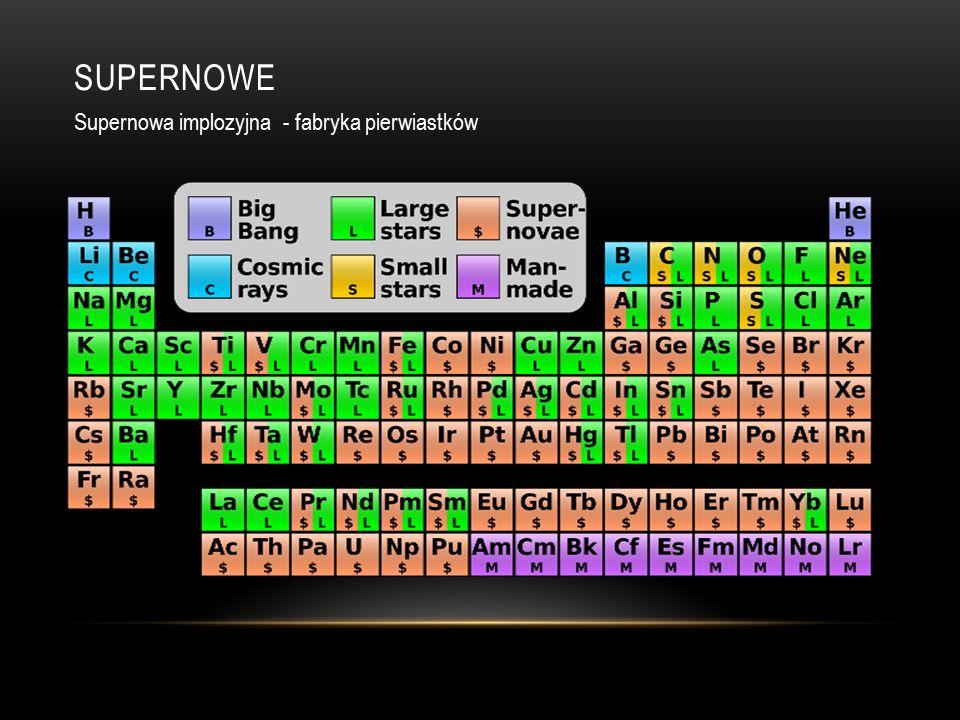 SUPERNOWE Supernowa implozyjna - fabryka pierwiastków