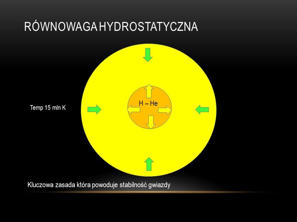 RÓWNOWAGA HYDROSTATYCZNA Temp 15 mln K H – He Kluczowa zasada która powoduje stabilność gwiazdy