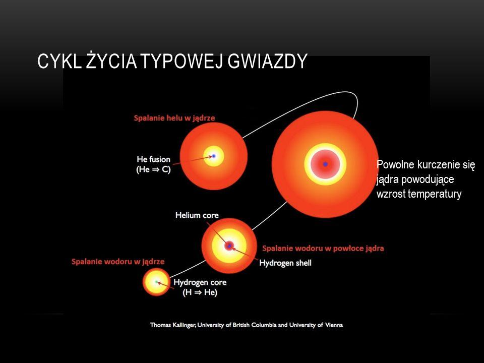 SUPERNOWE Definicje różnych rodzajów wybuchów Deflagracja (zwana też dawniej wybuchem właściwym ) – to spalanie, które propaguje się w danym materiale z prędkością mniejszą niż wynosi prędkość dźwięku w danym materiale.