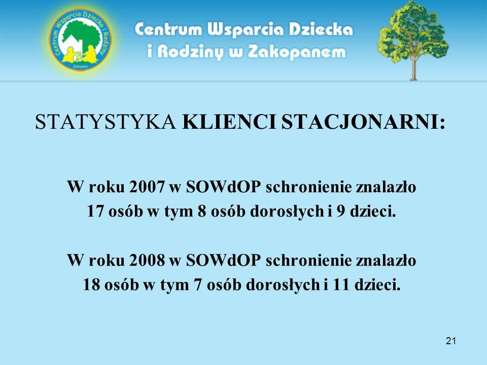 21 STATYSTYKA KLIENCI STACJONARNI: W roku 2007 w SOWdOP schronienie znalazło 17 osób w tym 8 osób dorosłych i 9 dzieci. W roku 2008 w SOWdOP schronien