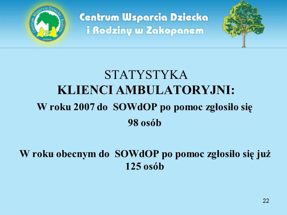 22 STATYSTYKA KLIENCI AMBULATORYJNI: W roku 2007 do SOWdOP po pomoc zgłosiło się 98 osób W roku obecnym do SOWdOP po pomoc zgłosiło się już 125 osób