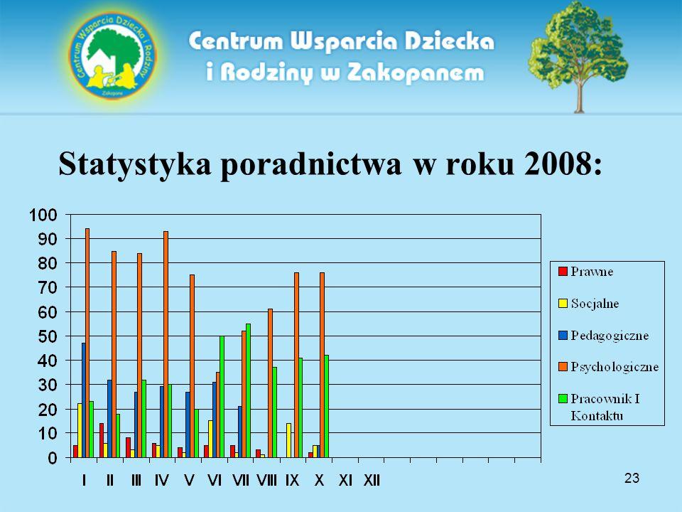 23 Statystyka poradnictwa w roku 2008:
