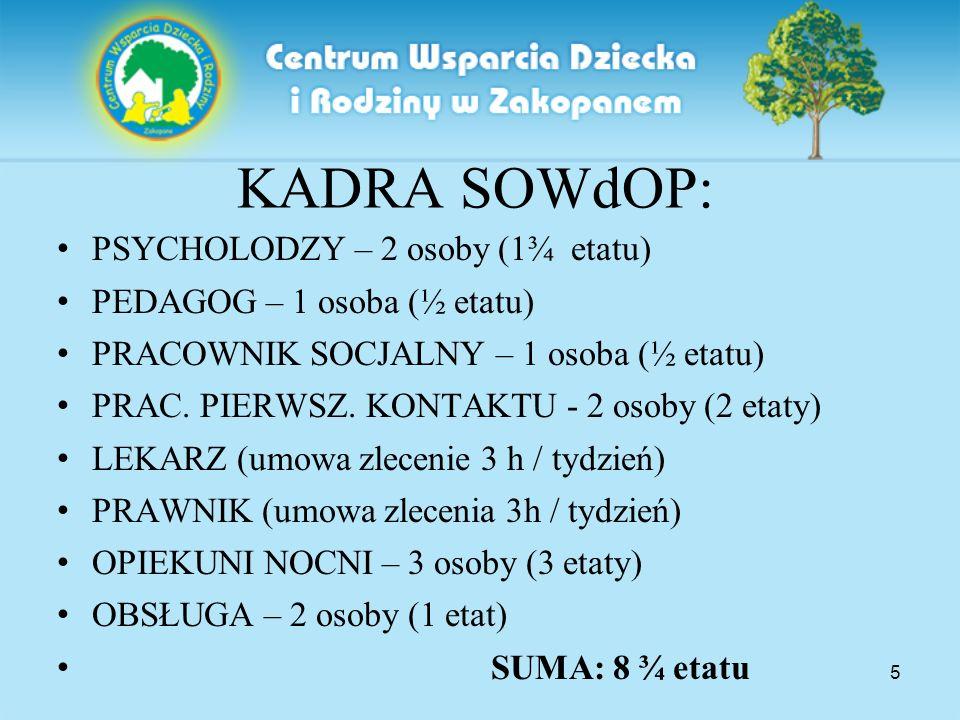 5 KADRA SOWdOP: PSYCHOLODZY – 2 osoby (1¾ etatu) PEDAGOG – 1 osoba (½ etatu) PRACOWNIK SOCJALNY – 1 osoba (½ etatu) PRAC.