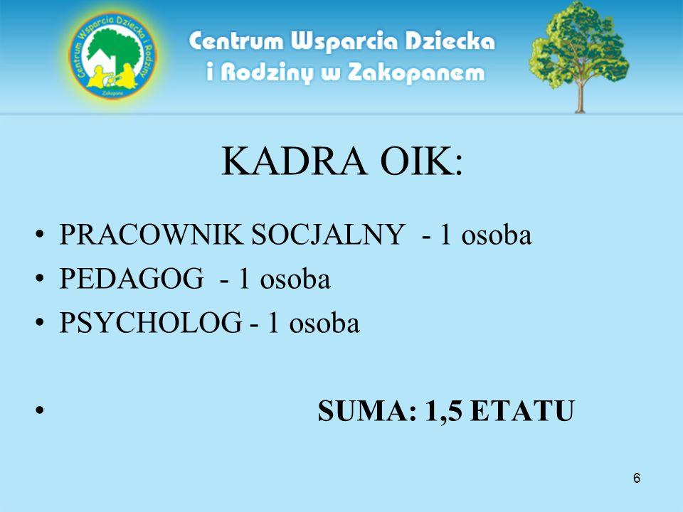 6 KADRA OIK: PRACOWNIK SOCJALNY - 1 osoba PEDAGOG - 1 osoba PSYCHOLOG - 1 osoba SUMA: 1,5 ETATU