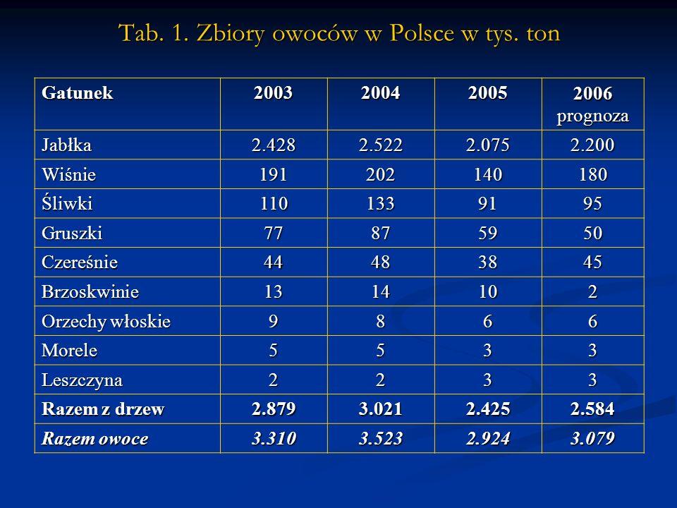 Tab. 1. Zbiory owoców w Polsce w tys.