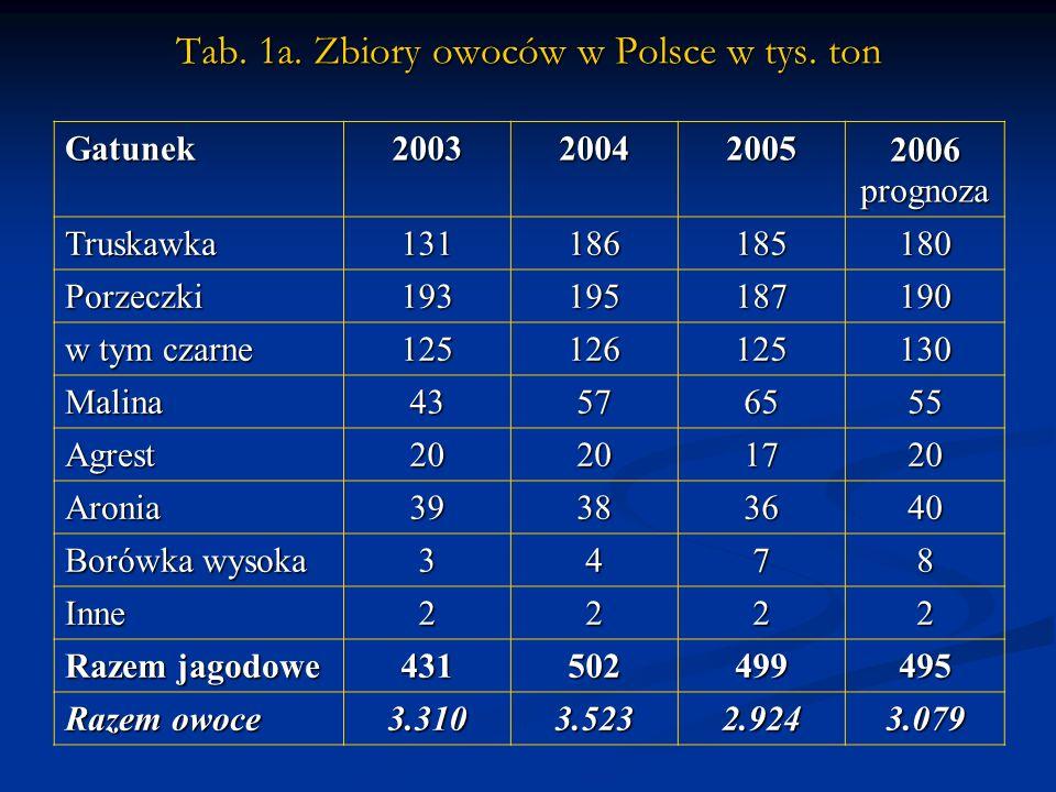Tab. 1a. Zbiory owoców w Polsce w tys.