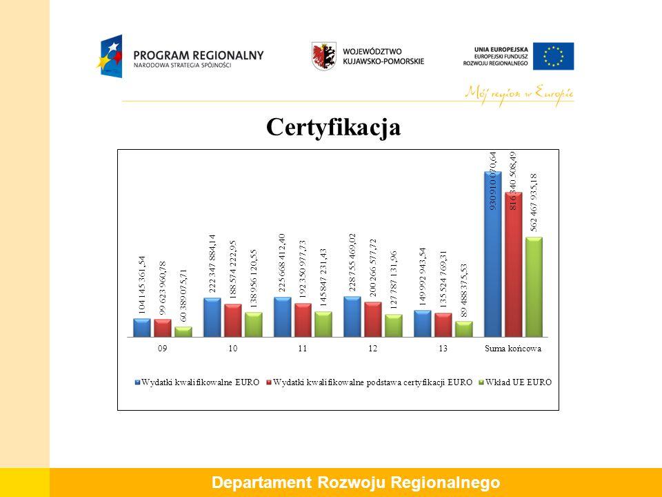Departament Rozwoju Regionalnego Certyfikacja