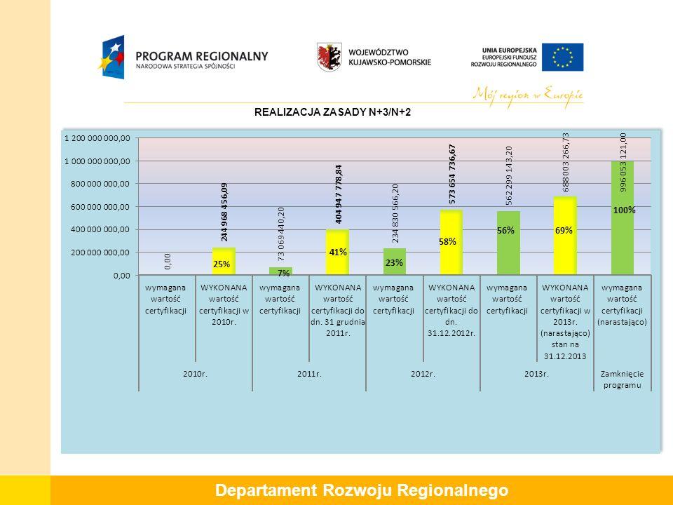Departament Rozwoju Regionalnego REALIZACJA ZASADY N+3/N+2 69%