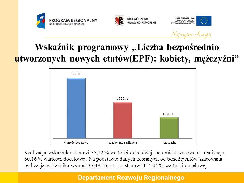 """Departament Rozwoju Regionalnego Wskaźnik programowy """"Liczba bezpośrednio utworzonych nowych etatów(EPF): kobiety, mężczyźni Realizacja wskaźnika stanowi 35,12 % wartości docelowej, natomiast szacowana realizacja 60,16 % wartości docelowej."""