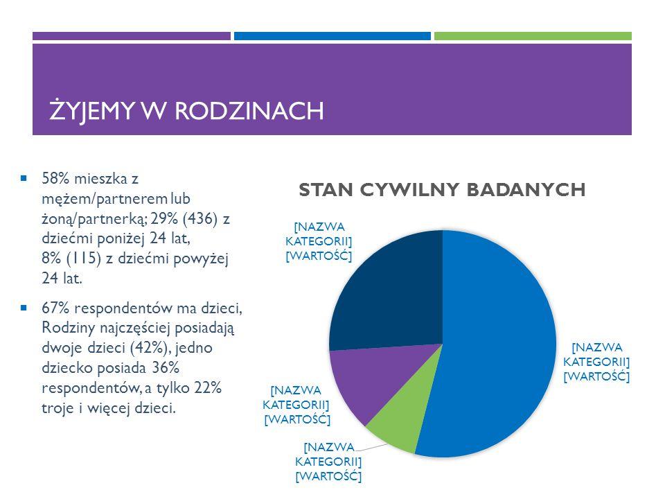ŻYJEMY W RODZINACH  58% mieszka z mężem/partnerem lub żoną/partnerką; 29% (436) z dziećmi poniżej 24 lat, 8% (115) z dziećmi powyżej 24 lat.