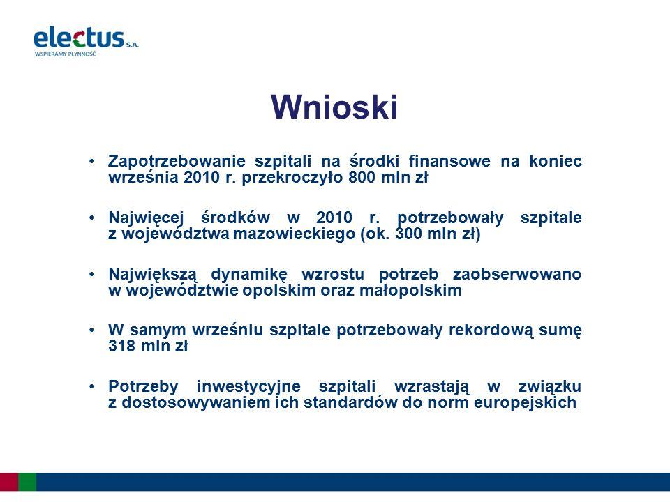 Zapotrzebowanie szpitali na środki finansowe na koniec września 2010 r. przekroczyło 800 mln zł Najwięcej środków w 2010 r. potrzebowały szpitale z wo