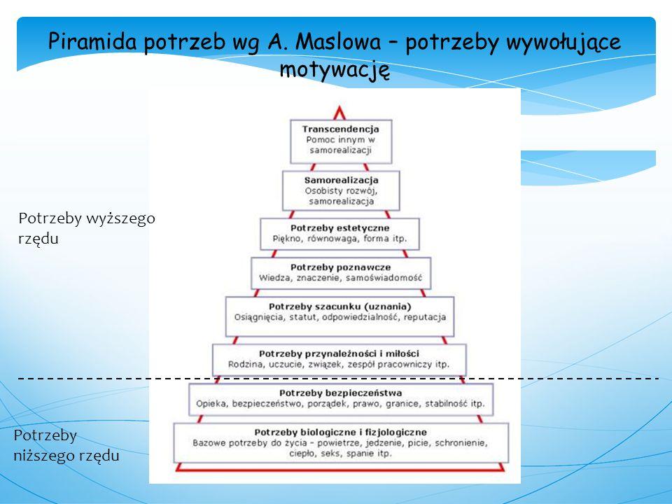 6 Piramida potrzeb wg A. Maslowa – potrzeby wywołujące motywację Potrzeby wyższego rzędu Potrzeby niższego rzędu