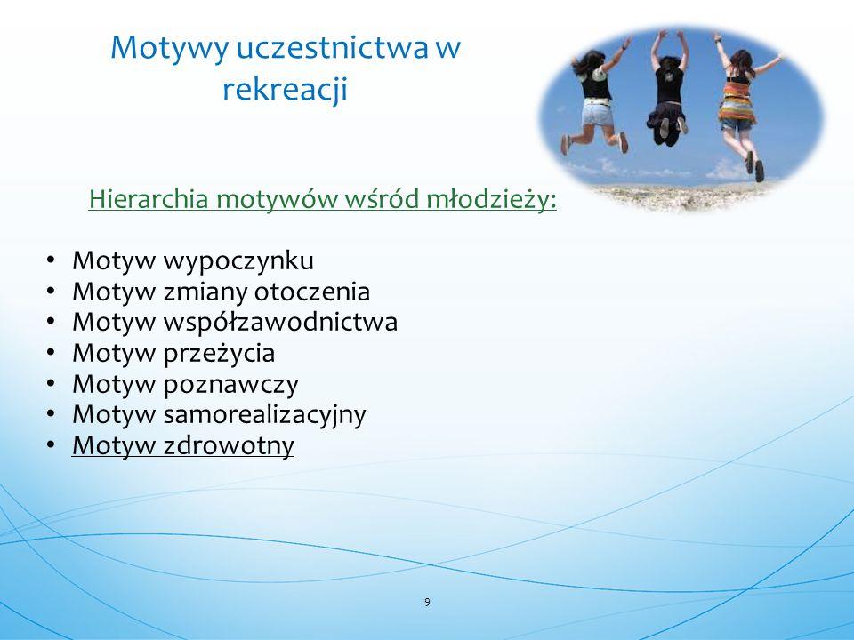 Hierarchia motywów wśród młodzieży: Motyw wypoczynku Motyw zmiany otoczenia Motyw współzawodnictwa Motyw przeżycia Motyw poznawczy Motyw samorealizacyjny Motyw zdrowotny 9 Motywy uczestnictwa w rekreacji