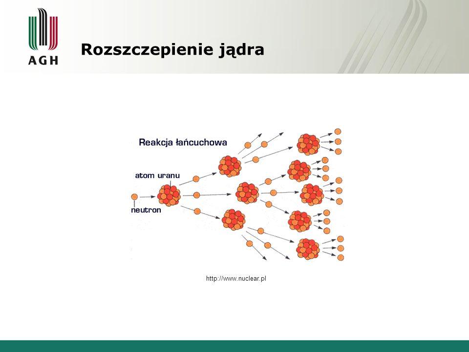 Rozszczepienie jądra http://www.nuclear.pl