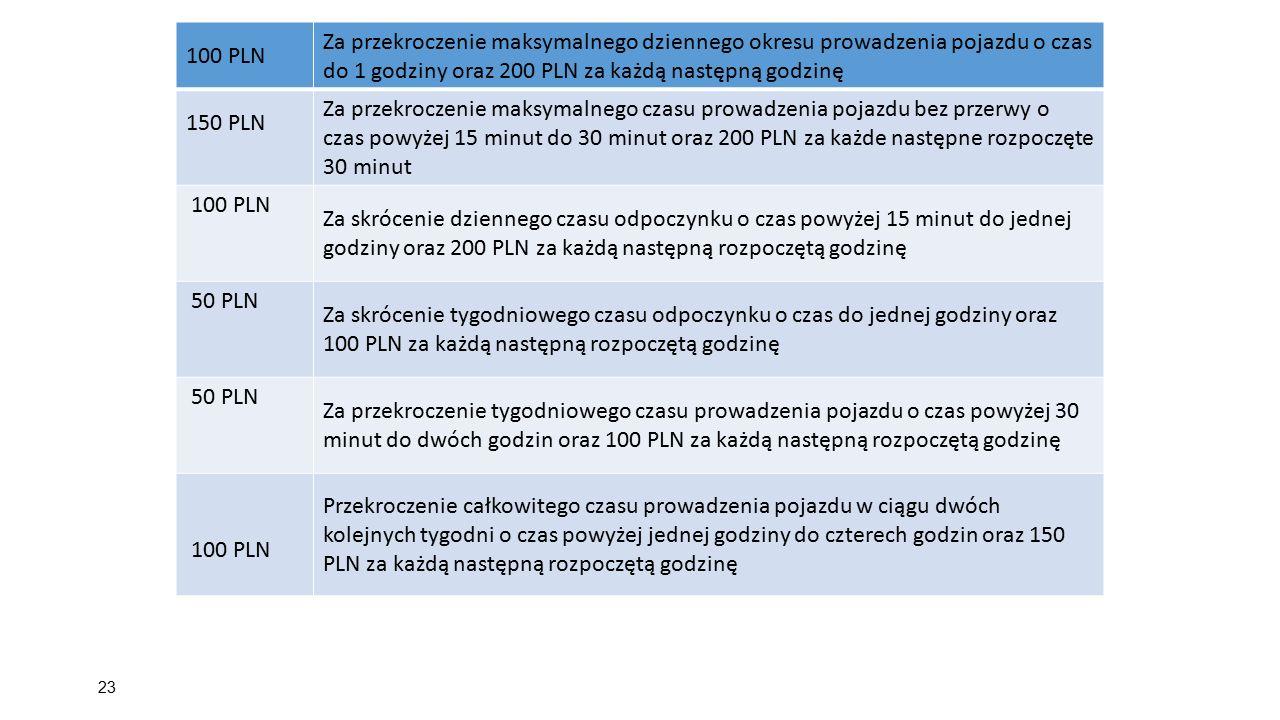 23 100 PLN Za przekroczenie maksymalnego dziennego okresu prowadzenia pojazdu o czas do 1 godziny oraz 200 PLN za każdą następną godzinę 150 PLN Za pr